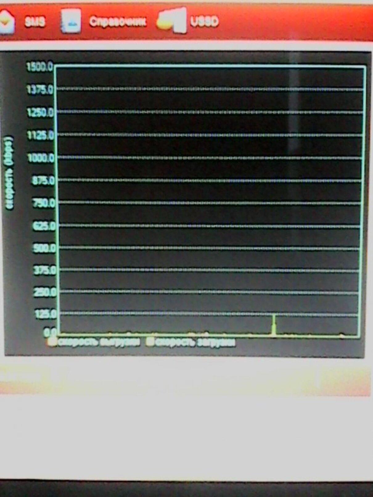 Жалоба-отзыв: МТС - Нет скорости в интернете